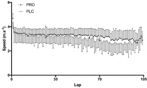The Liverpool Endurance Study Lap-by-lap average running speed (Eur J Appl Physiol)