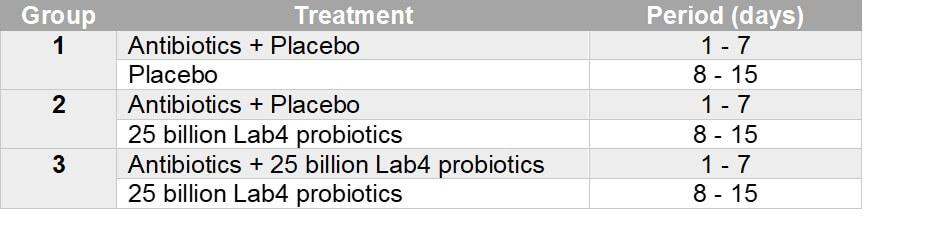The Cambridge Probiotic / Antibiotic Trial 1 - ProVen Probiotics