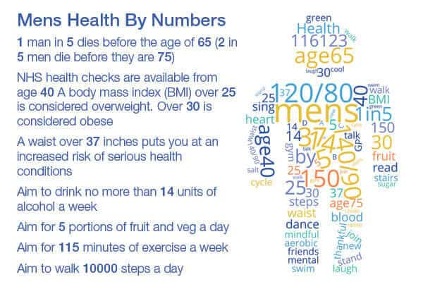Supporting the health of men everywhere statistic diagram - ProVen Probiotics