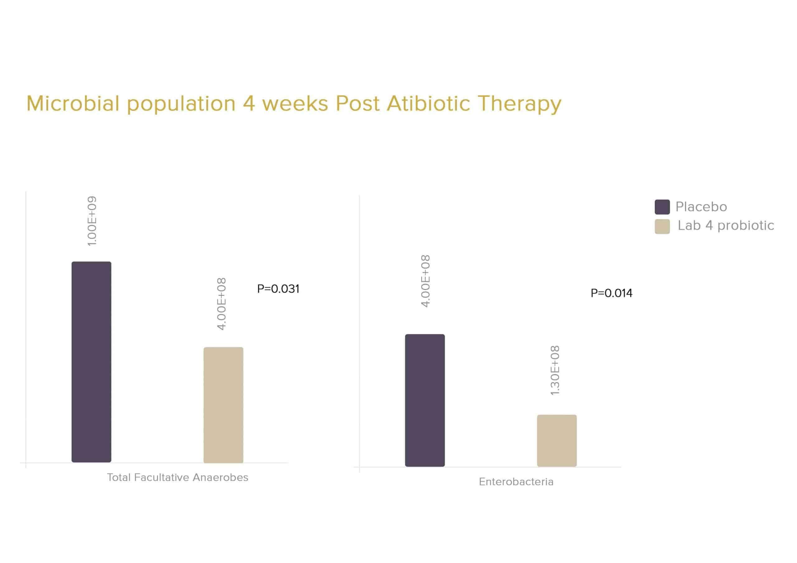 Microbial population 4 weeks post antibiotic therapy