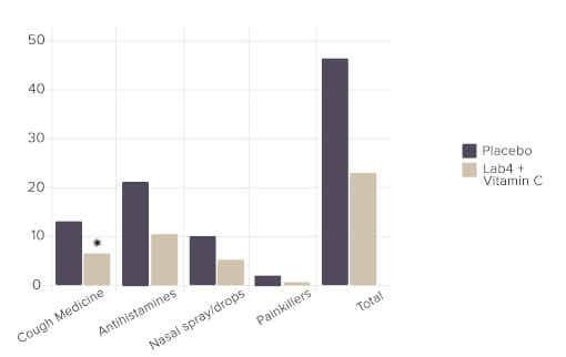 Fig 3: Total number of days of medication usage