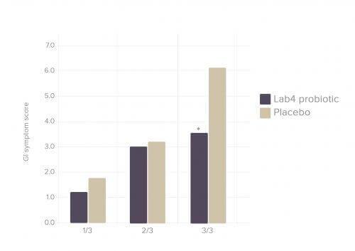 The Liverpool Endurance Gut symptom scores during each third of the race (Eur J Appl Physiol)