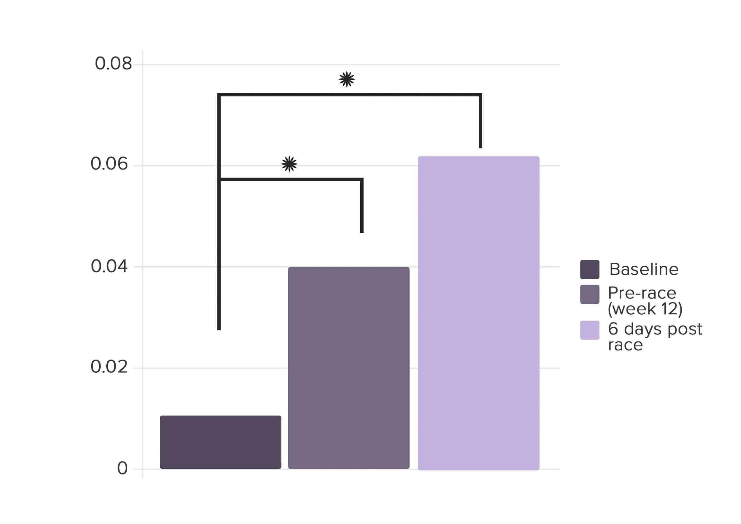 Hertfordshire Study Placebo group L:M Ratio