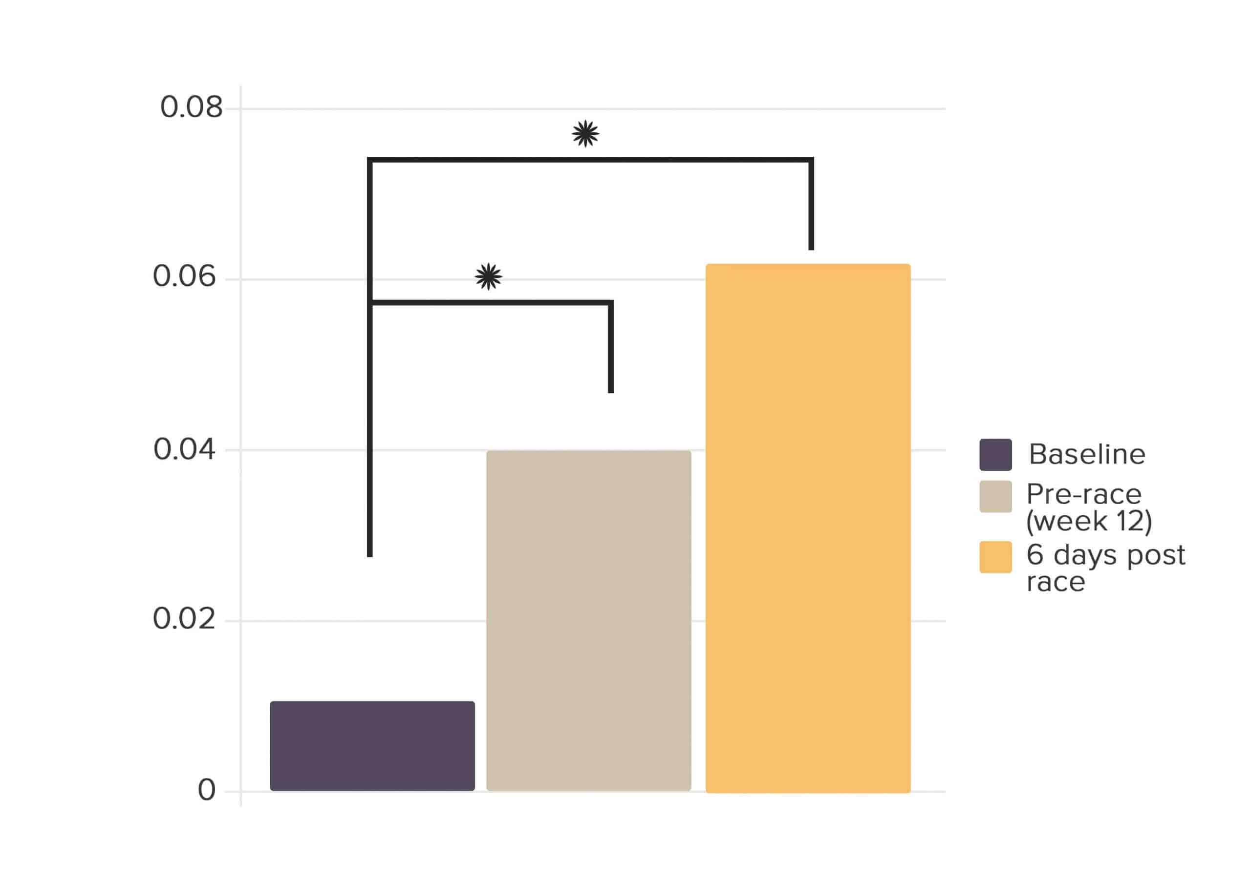 Plasma endotoxin levels (pg/ml)