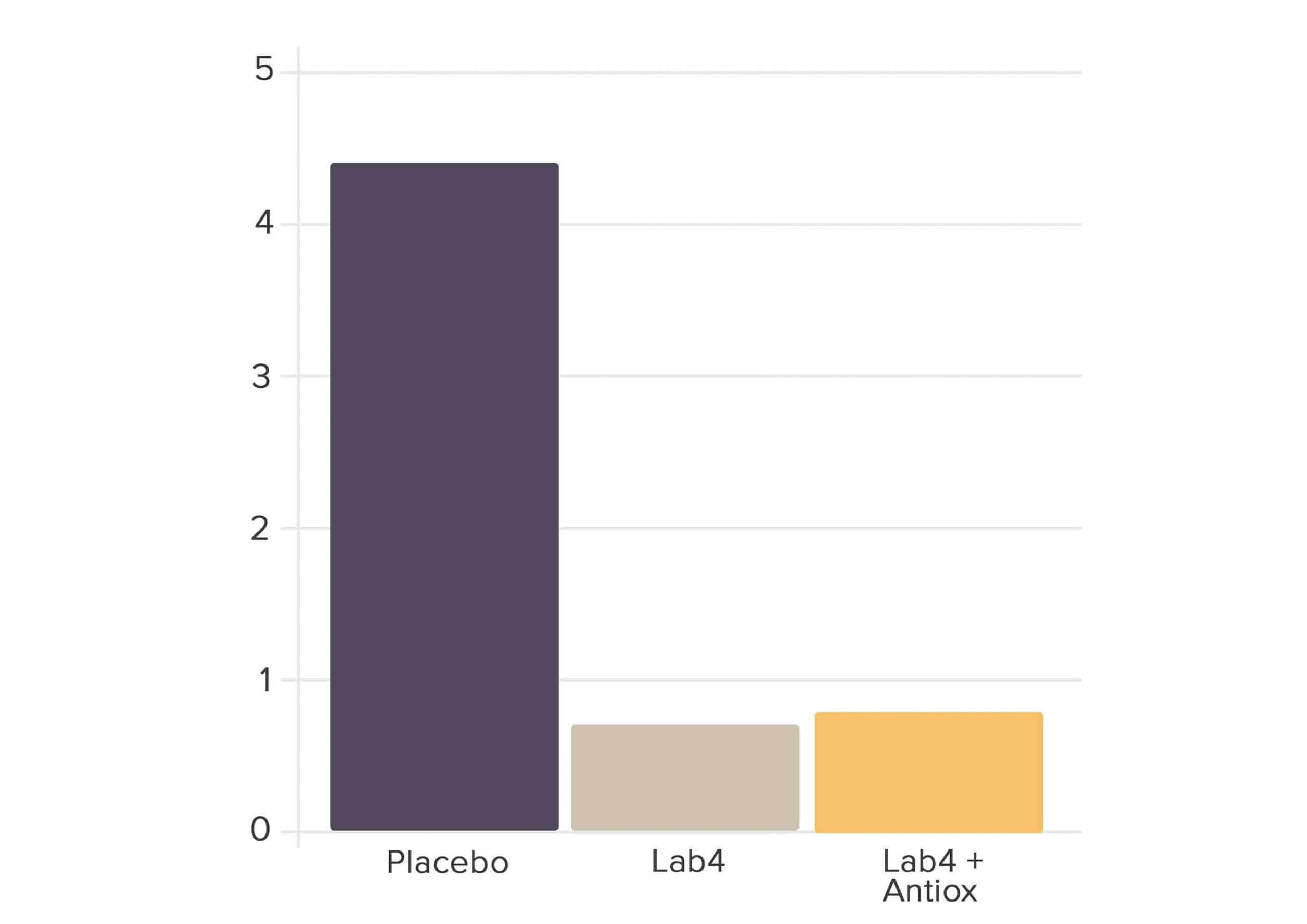 Hertfordshire Study Lactulose: Mannitol Ratio