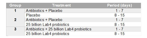 Cambridge Probiotic/Antibiotic Trial 1 Group Table