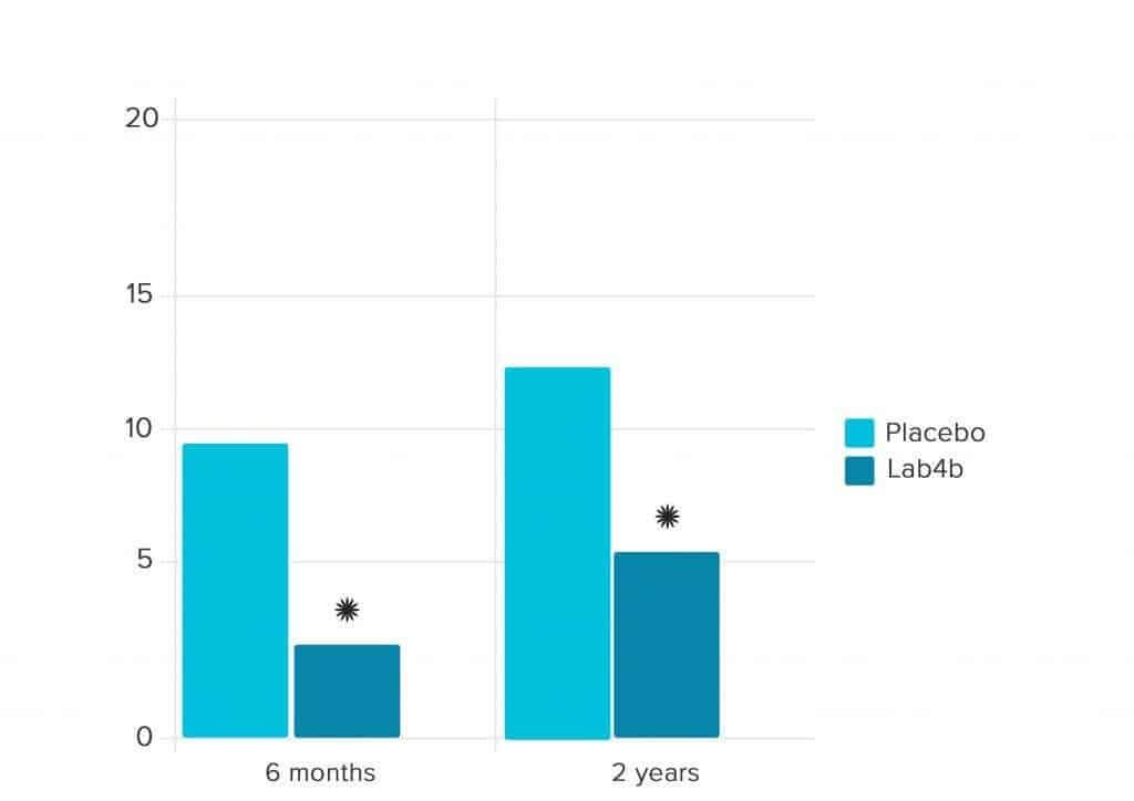 Atopic eczema – Infants (%)