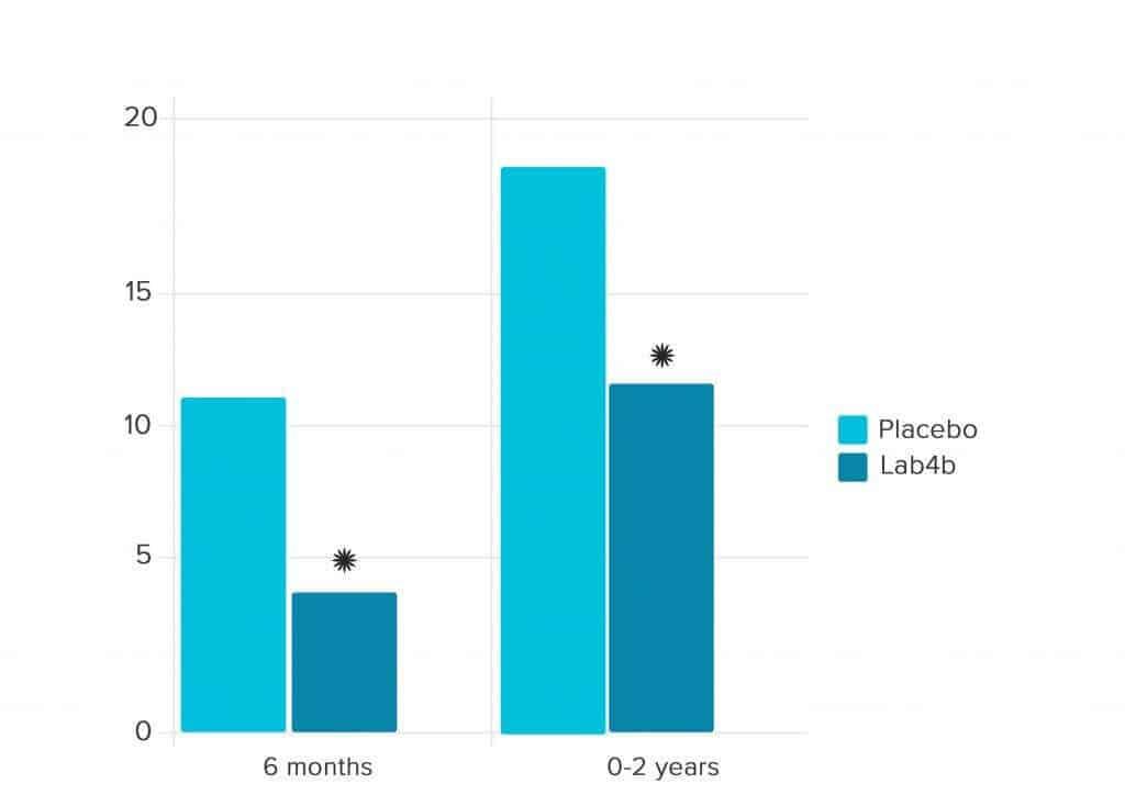 Atopic sensitization – Skin prick testing positive (%)